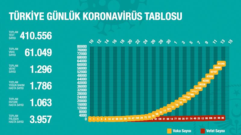 Türkiye'de koronavirüs nedeniyle hayatını kaybedenlerin sayısı 1296'ya yükseldi
